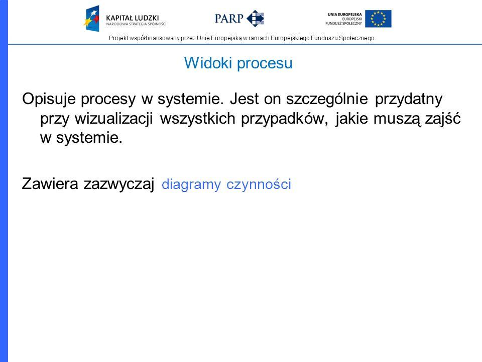 Projekt współfinansowany przez Unię Europejską w ramach Europejskiego Funduszu Społecznego Widoki procesu Opisuje procesy w systemie. Jest on szczegól