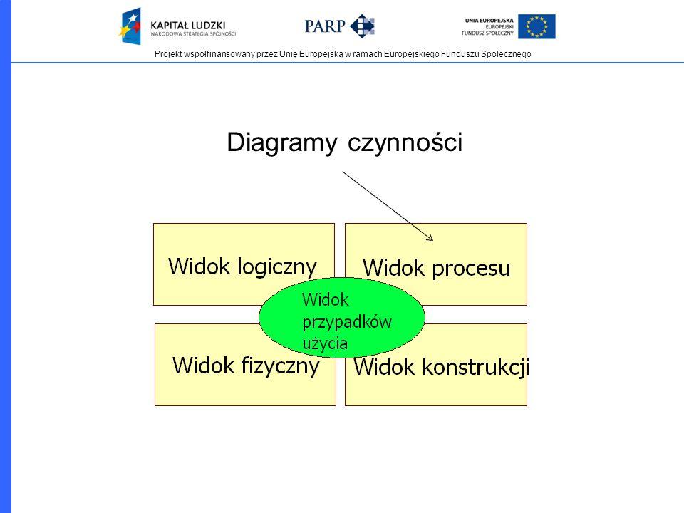 Projekt współfinansowany przez Unię Europejską w ramach Europejskiego Funduszu Społecznego Diagramy czynności