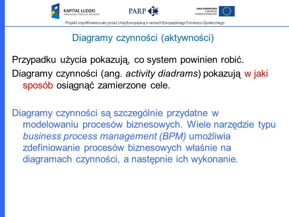 Projekt współfinansowany przez Unię Europejską w ramach Europejskiego Funduszu Społecznego Diagramy czynności (aktywności) Przypadku użycia pokazują,