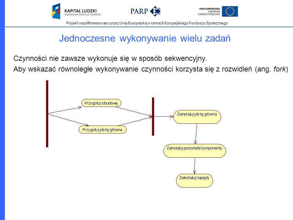 Projekt współfinansowany przez Unię Europejską w ramach Europejskiego Funduszu Społecznego Jednoczesne wykonywanie wielu zadań Czynności nie zawsze wy