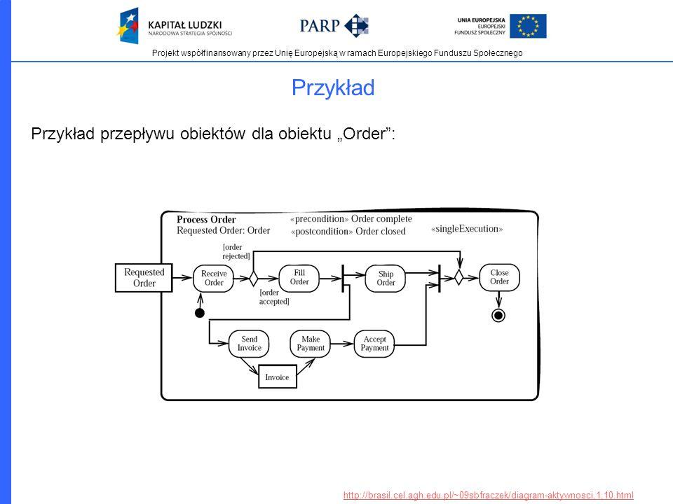 Projekt współfinansowany przez Unię Europejską w ramach Europejskiego Funduszu Społecznego Przykład Przykład przepływu obiektów dla obiektu Order: htt