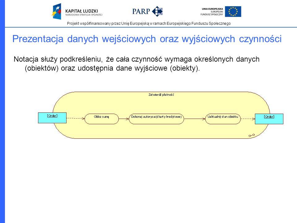 Projekt współfinansowany przez Unię Europejską w ramach Europejskiego Funduszu Społecznego Prezentacja danych wejściowych oraz wyjściowych czynności N