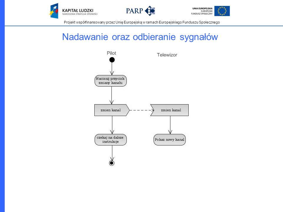 Projekt współfinansowany przez Unię Europejską w ramach Europejskiego Funduszu Społecznego Nadawanie oraz odbieranie sygnałów