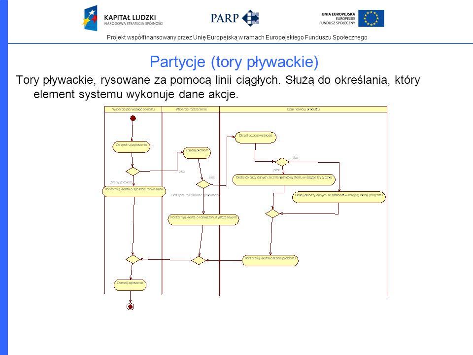 Projekt współfinansowany przez Unię Europejską w ramach Europejskiego Funduszu Społecznego Partycje (tory pływackie) Tory pływackie, rysowane za pomoc