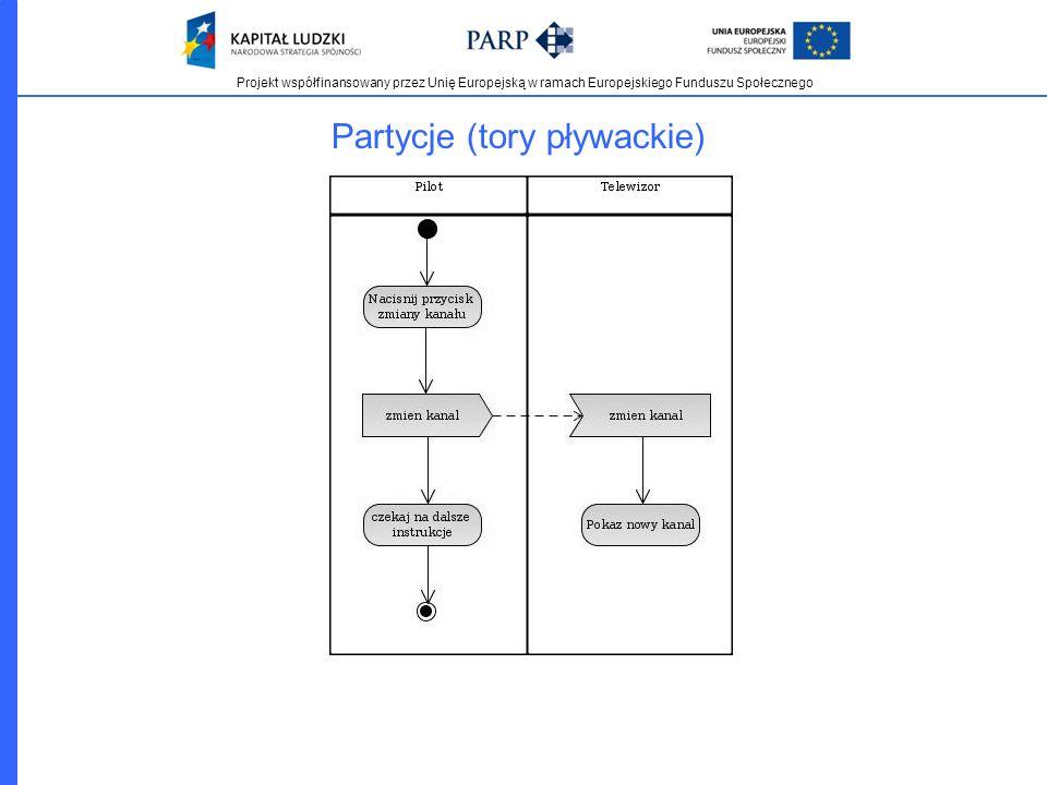 Projekt współfinansowany przez Unię Europejską w ramach Europejskiego Funduszu Społecznego Partycje (tory pływackie)