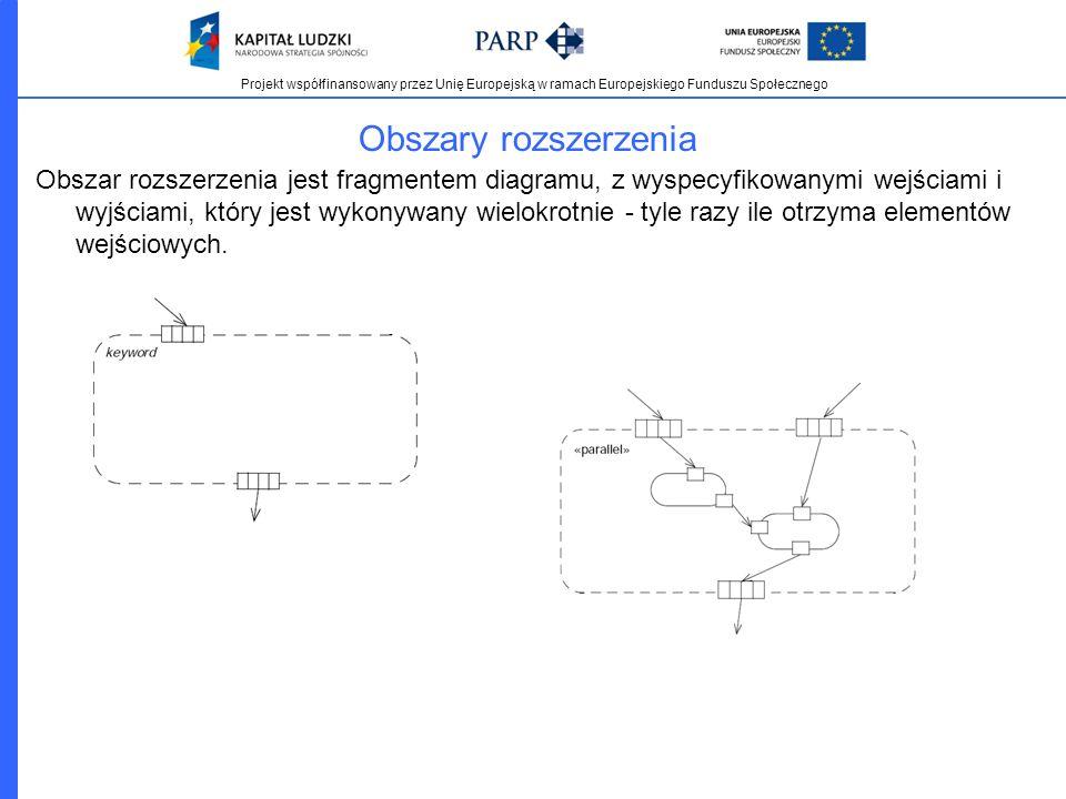 Projekt współfinansowany przez Unię Europejską w ramach Europejskiego Funduszu Społecznego Obszary rozszerzenia Obszar rozszerzenia jest fragmentem di