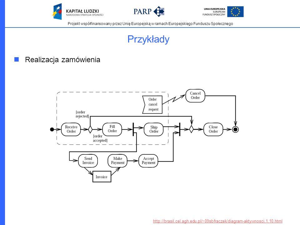 Projekt współfinansowany przez Unię Europejską w ramach Europejskiego Funduszu Społecznego Przykłady Realizacja zamówienia http://brasil.cel.agh.edu.p