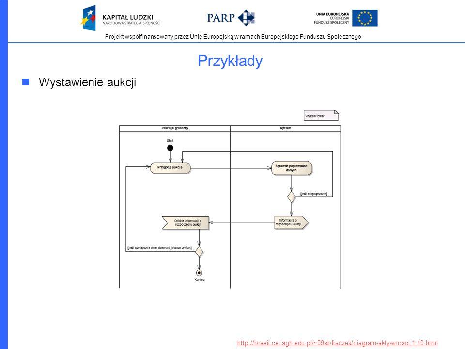 Projekt współfinansowany przez Unię Europejską w ramach Europejskiego Funduszu Społecznego Przykłady Wystawienie aukcji http://brasil.cel.agh.edu.pl/~