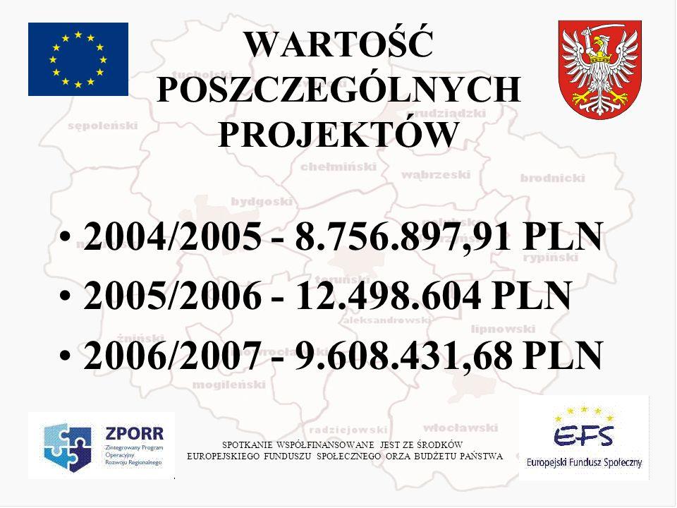 WZROST ŚREDNIOROCZNEJ WYSOKOŚCI STYPENDIUM 2004/2005 – 1000 PLN 2005/2006 - 1500 PLN 2006/2007 – 2500 PLN SPOTKANIE WSPÓŁFINANSOWANE JEST ZE ŚRODKÓW EUROPEJSKIEGO FUNDUSZU SPOŁECZNEGO ORZA BUDŻETU PAŃSTWA