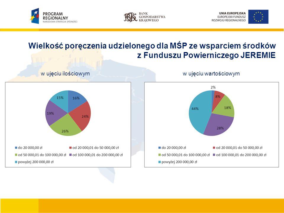 Wielkość poręczenia udzielonego dla MŚP ze wsparciem środków z Funduszu Powierniczego JEREMIE w ujęciu ilościowymw ujęciu wartościowym