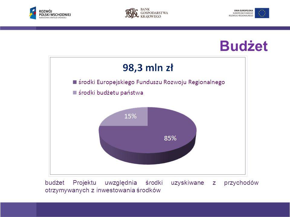 budżet Projektu uwzględnia środki uzyskiwane z przychodów otrzymywanych z inwestowania środków Budżet