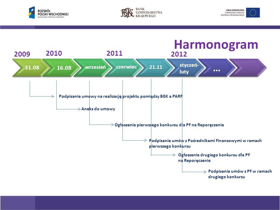 Harmonogram Podpisanie umowy na realizację projektu pomiędzy BGK a PARP Aneks do umowy Ogłoszenie pierwszego konkursu dla PF na Reporęczenie Podpisanie umów z Pośrednikami Finansowymi w ramach pierwszego konkursu 31.08 16.08 wrzesień czerwiec 21.11 2009 20112010 Ogłoszenie drugiego konkursu dla PF na Reporęczenie 2012 Podpisanie umów z PF w ramach drugiego konkursu styczeń- luty …