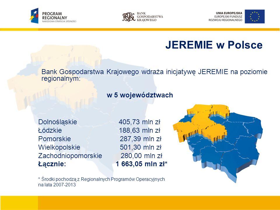 JEREMIE w Polsce Bank Gospodarstwa Krajowego wdraża inicjatywę JEREMIE na poziomie regionalnym: w 5 województwach Dolnośląskie 405,73 mln zł Łódzkie 188,63 mln zł Pomorskie 287,39 mln zł Wielkopolskie 501,30 mln zł Zachodniopomorskie 280,00 mln zł Łącznie: 1 663,05 mln zł* * Środki pochodzą z Regionalnych Programów Operacyjnych na lata 2007-2013