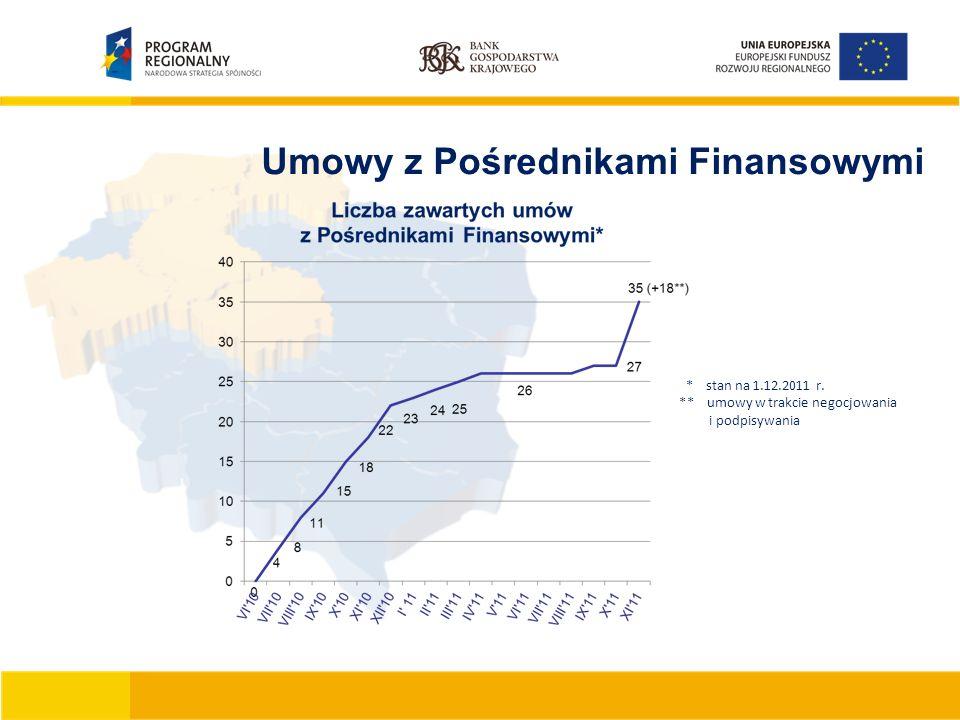 Umowy z Pośrednikami Finansowymi * stan na 1.12.2011 r.