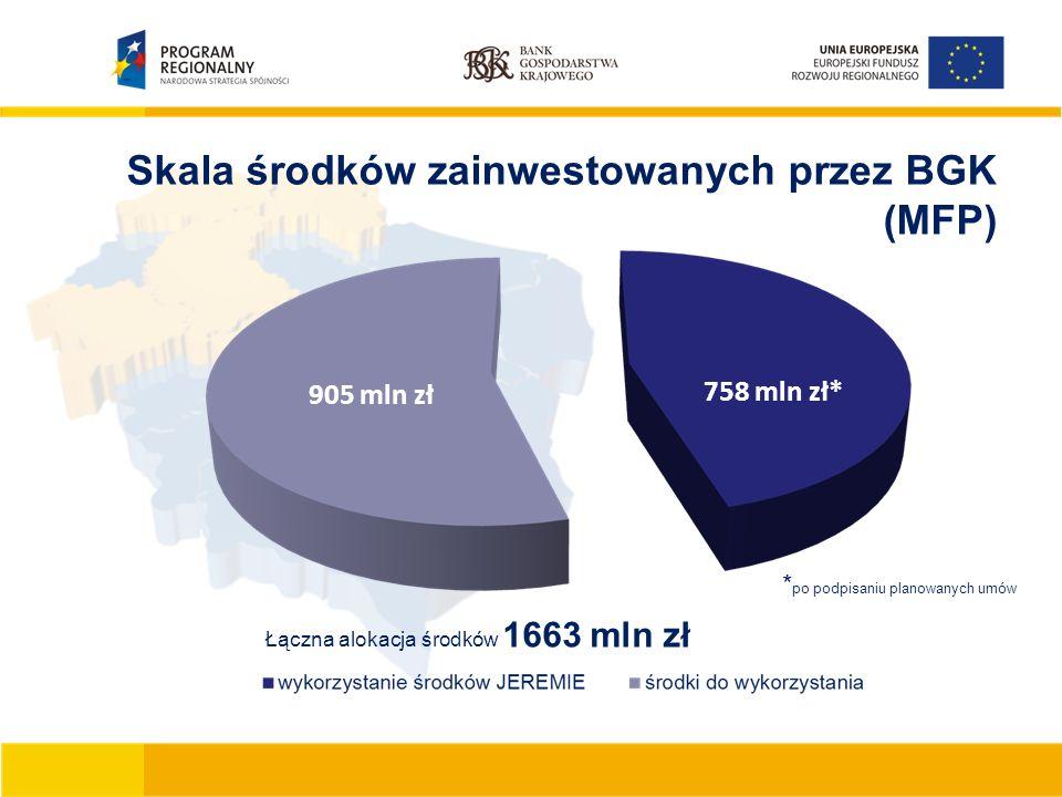 Skala środków zainwestowanych przez BGK (MFP) 758 mln zł* 905 mln zł Łączna alokacja środków 1663 mln zł * po podpisaniu planowanych umów