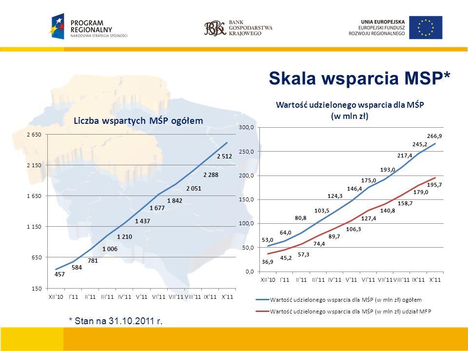 Skala wsparcia MSP* * Stan na 31.10.2011 r.