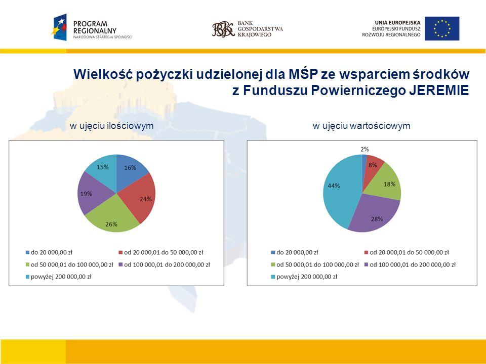 Wielkość pożyczki udzielonej dla MŚP ze wsparciem środków z Funduszu Powierniczego JEREMIE w ujęciu ilościowymw ujęciu wartościowym