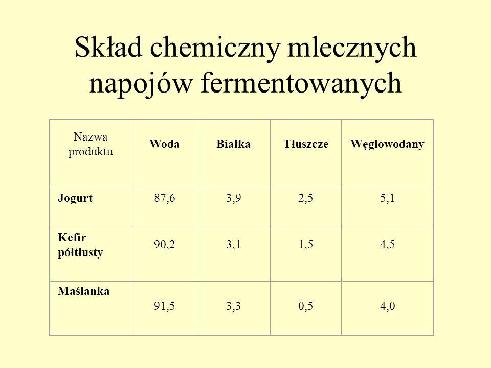 Skład chemiczny mlecznych napojów fermentowanych Nazwa produktu WodaBiałkaTłuszczeWęglowodany Jogurt 87,63,92,55,1 Kefir półtłusty 90,23,11,54,5 Maśla