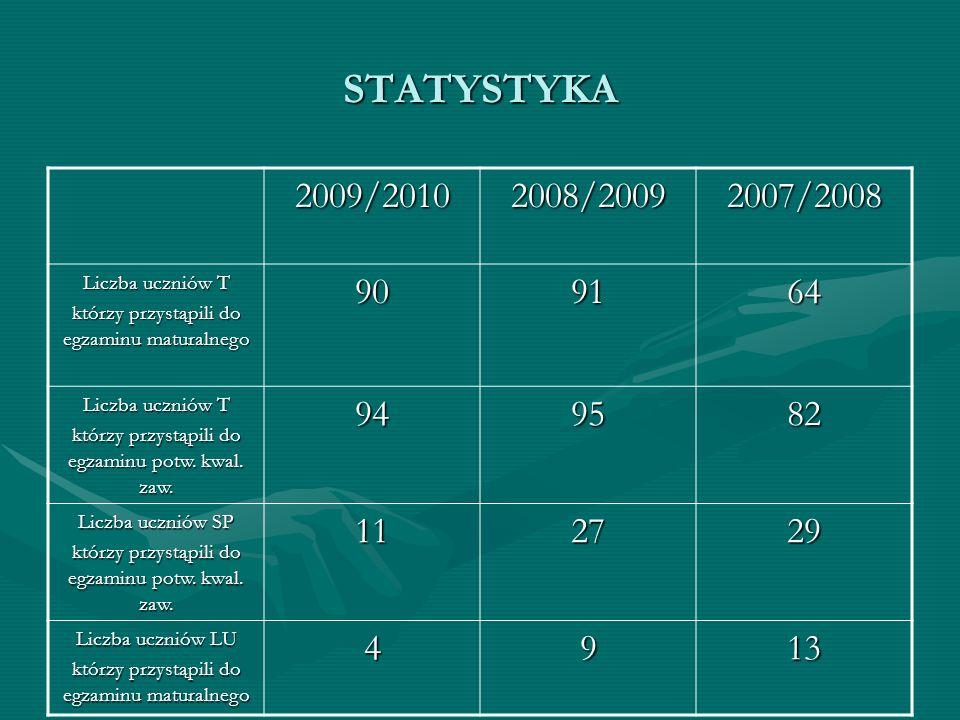 STATYSTYKA 2009/20102008/20092007/2008 Liczba uczniów T którzy przystąpili do egzaminu maturalnego 909164 Liczba uczniów T którzy przystąpili do egzam