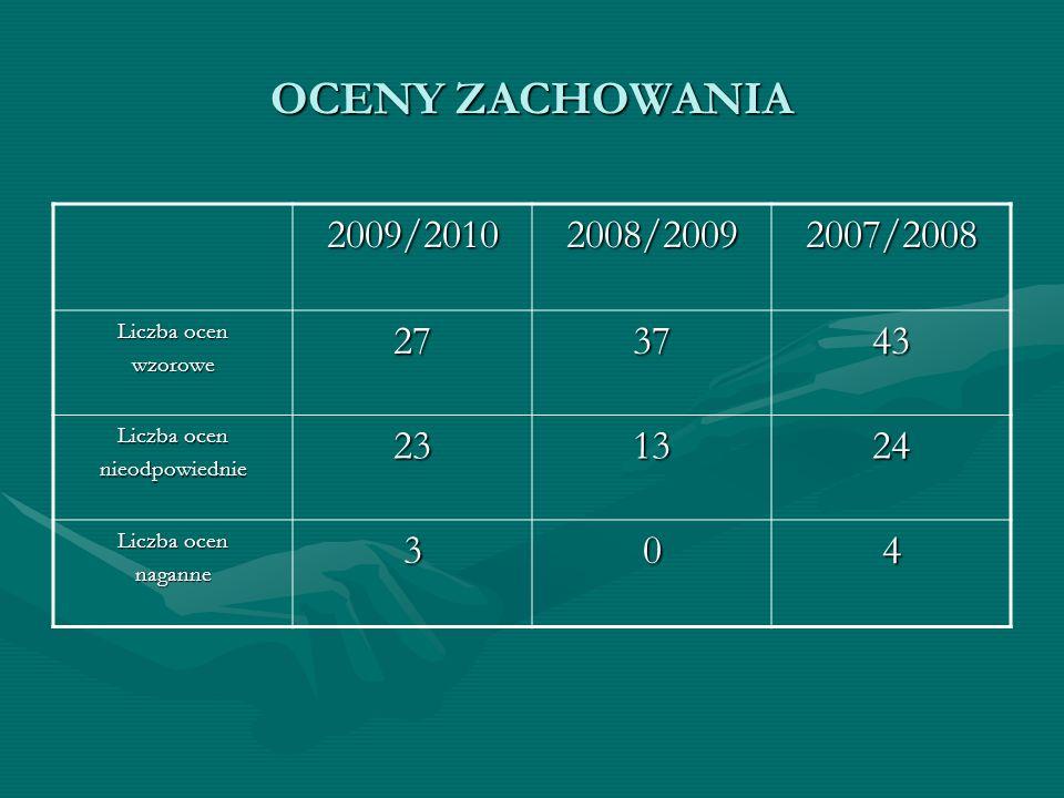 OCENY ZACHOWANIA 2009/20102008/20092007/2008 Liczba ocen wzorowe273743 nieodpowiednie231324 naganne304