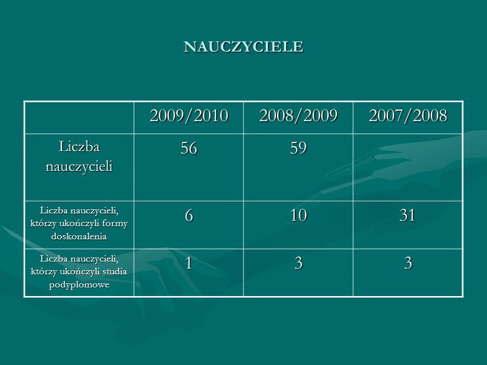 NAUCZYCIELE 2009/20102008/20092007/2008 Liczba nauczycieli 5659 Liczba nauczycieli, którzy ukończyli formy doskonalenia 61031 Liczba nauczycieli, któr