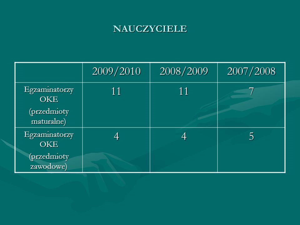 NAUCZYCIELE 2009/20102008/20092007/2008 Egzaminatorzy OKE (przedmioty maturalne) 11117 Egzaminatorzy OKE (przedmioty zawodowe) 445