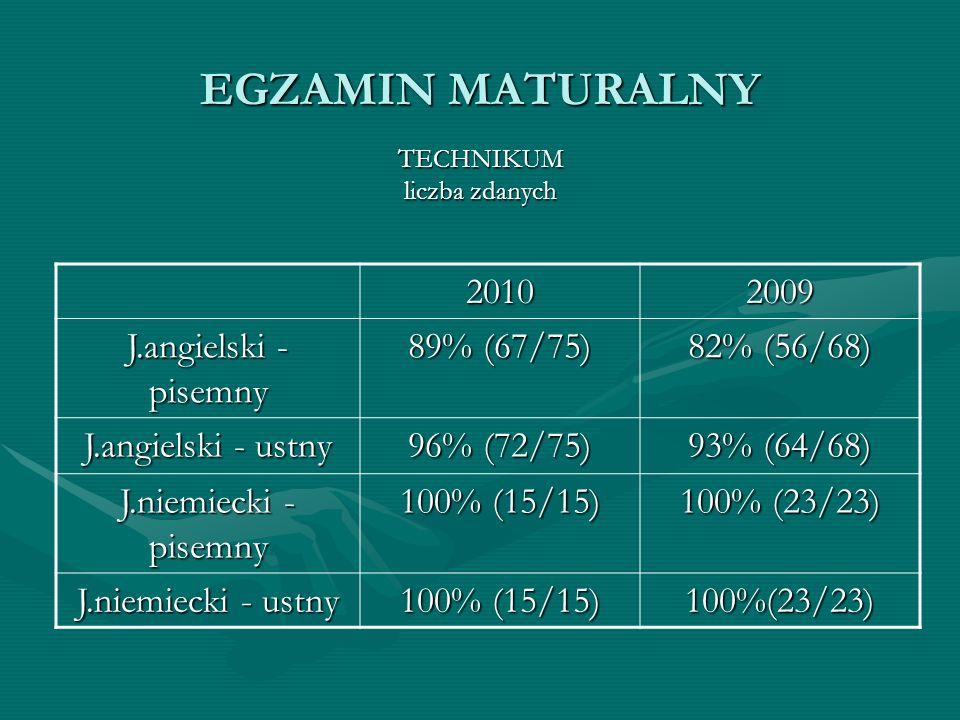 EGZAMIN MATURALNY TECHNIKUM liczba zdanych 20102009 J.angielski - pisemny 89% (67/75) 82% (56/68) J.angielski - ustny 96% (72/75) 93% (64/68) J.niemie