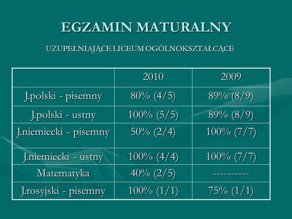 EGZAMIN MATURALNY UZUPEŁNIAJĄCE LICEUM OGÓLNOKSZTAŁCĄCE 20102009 J.polski - pisemny 80% (4/5) 89% (8/9) J.polski - ustny 100% (5/5) 89% (8/9) J.niemie