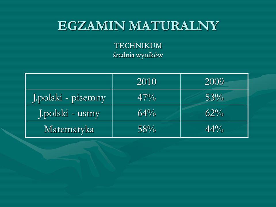 EGZAMIN MATURALNY TECHNIKUM średnia wyników 20102009 J.polski - pisemny 47%53% J.polski - ustny 64%62% Matematyka58%44%