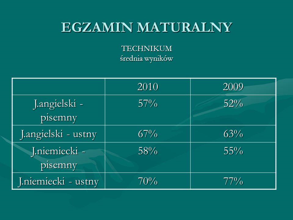 EGZAMIN MATURALNY TECHNIKUM średnia wyników 20102009 J.angielski - pisemny 57%52% J.angielski - ustny 67%63% J.niemiecki - pisemny 58%55% J.niemiecki