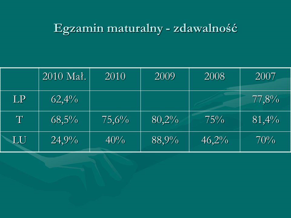 Egzamin maturalny - zdawalność 2010 Mał. 2010200920082007 LP62,4%77,8% T68,5%75,6%80,2%75%81,4% LU24,9%40%88,9%46,2%70%