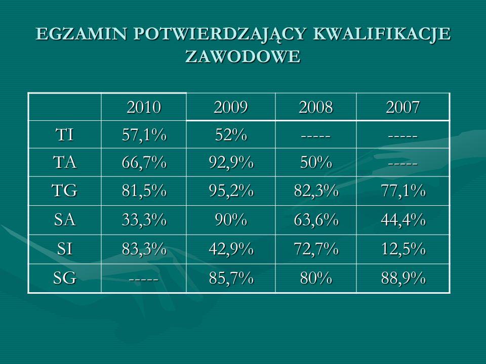 EGZAMIN POTWIERDZAJĄCY KWALIFIKACJE ZAWODOWE 2010200920082007 TI57,1%52%---------- TA66,7%92,9%50%----- TG81,5%95,2%82,3%77,1% SA33,3%90%63,6%44,4% SI