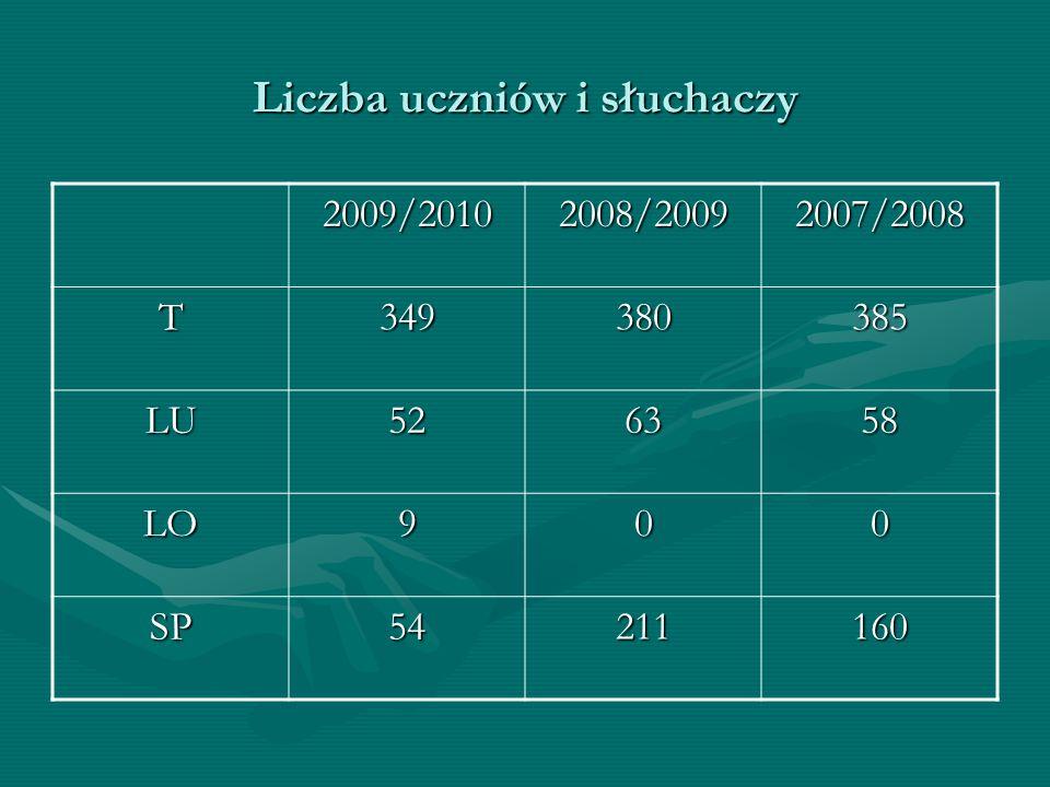 Liczba uczniów i słuchaczy 2009/20102008/20092007/2008 T349380385 LU526358 LO900 SP54211160