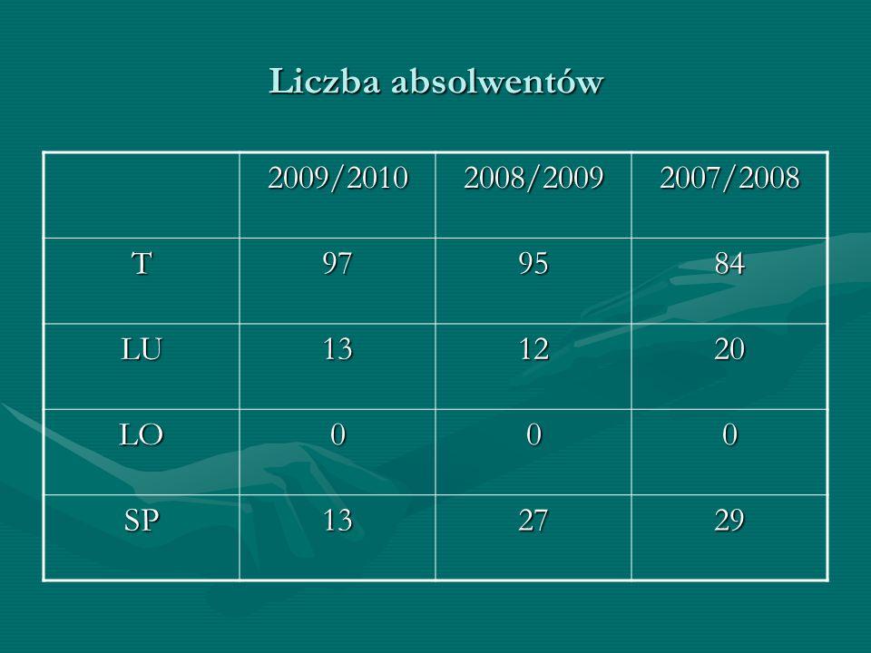 STATYSTYKA 2009/20102008/20092007/2008 FREKWENCJAT88,9%89,52%87,96% Liczba uczniów T nie promowanych 11729 Liczba uczniów T z egzaminem poprawkowym 5322 Liczba uczniów SP z egzaminem poprawkowym 020