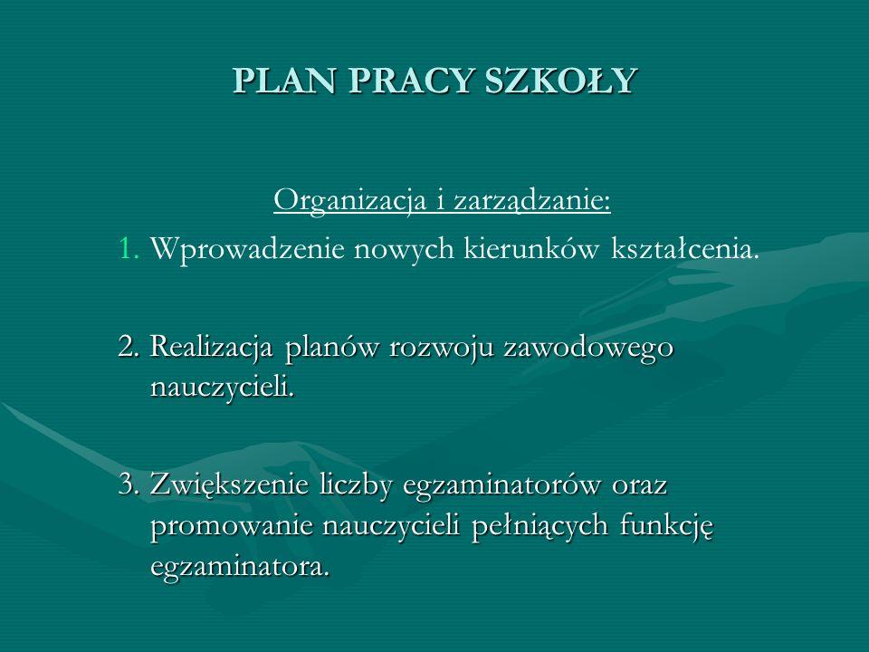 PLAN PRACY SZKOŁY Organizacja i zarządzanie: 1. 1.Wprowadzenie nowych kierunków kształcenia. 2. Realizacja planów rozwoju zawodowego nauczycieli. 3. Z