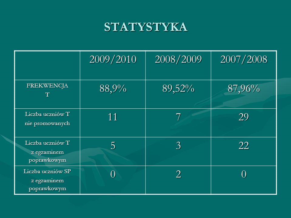 STATYSTYKA 2009/20102008/20092007/2008 FREKWENCJAT88,9%89,52%87,96% Liczba uczniów T nie promowanych 11729 Liczba uczniów T z egzaminem poprawkowym 53