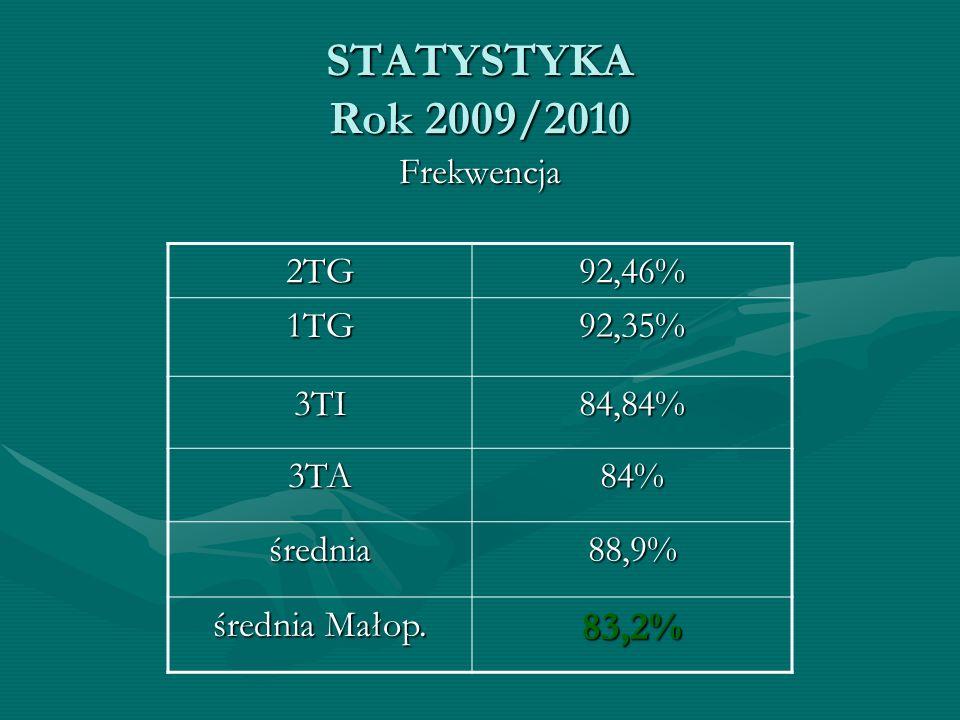 STATYSTYKA Rok 2009/2010 Frekwencja 2TG92,46% 1TG92,35% 3TI84,84% 3TA84% średnia88,9% średnia Małop. 83,2%