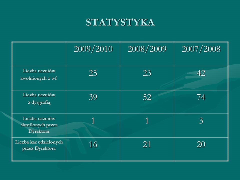 STATYSTYKA 2009/20102008/20092007/2008 Liczba uczniów zwolnionych z wf 252342 Liczba uczniów z dysgrafią 395274 Liczba uczniów skreślonych przez Dyrek