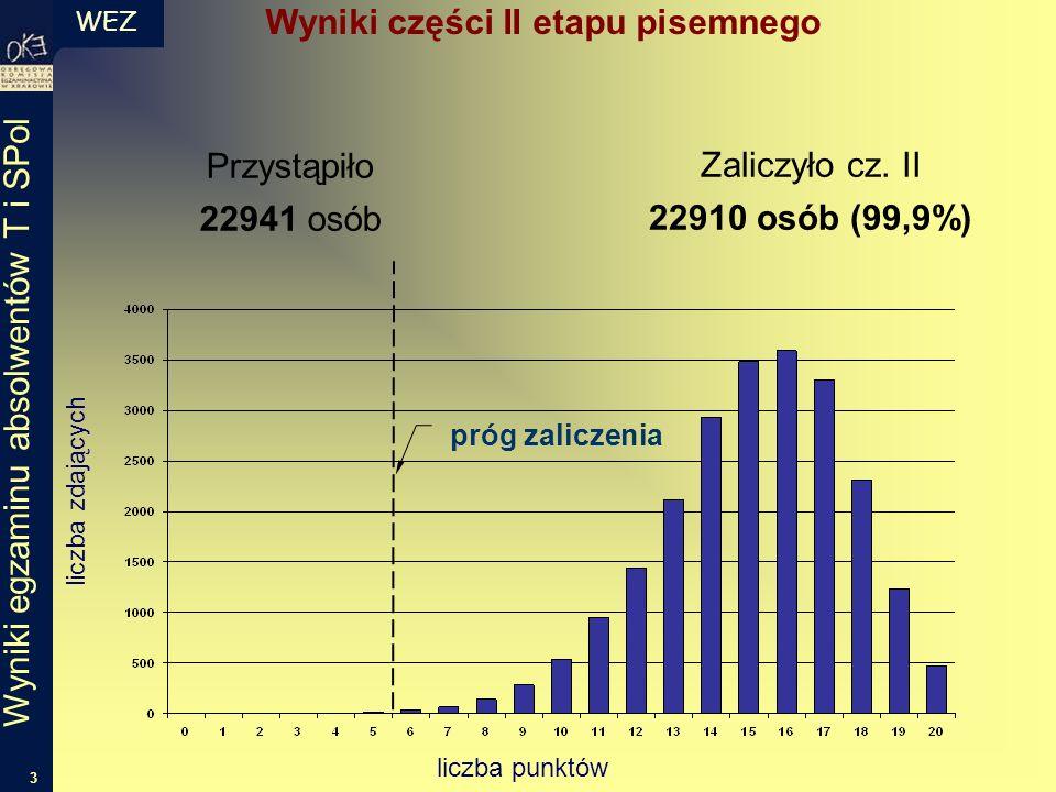 WEZ 3 Wyniki egzaminu absolwentów T i SPol próg zaliczenia liczba punktów liczba zdających Przystąpiło 22941 osób Zaliczyło cz. II 22910 osób (99,9%)
