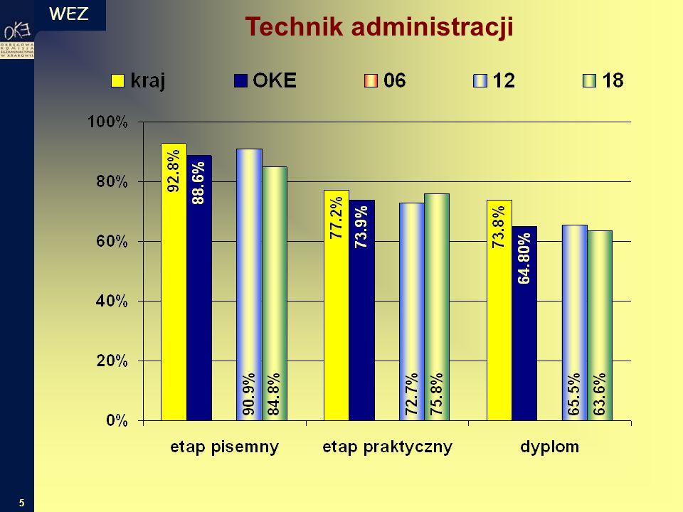 WEZ 6 Wyniki szkół 12 18 Technik administracji
