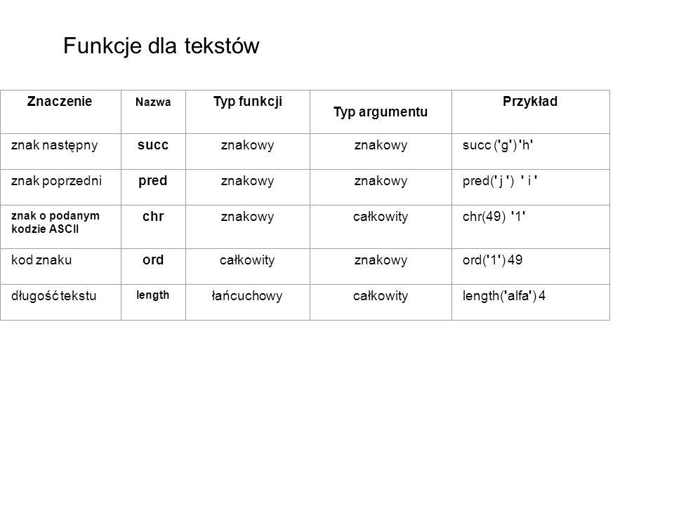 Znaczenie Nazwa Typ funkcji Typ argumentu Przykład znak następnysuccznakowy succ ( g ) h znak poprzednipredznakowy pred( j ) i znak o podanym kodzie ASCII chrznakowycałkowitychr(49) 1 kod znakuordcałkowityznakowyord( 1 ) 49 długość tekstu length łańcuchowycałkowitylength( alfa ) 4 Funkcje dla tekstów
