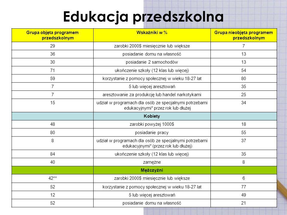 Edukacja przedszkolna Grupa objęta programem przedszkolnym Wskaźniki w %Grupa nieobjęta programem przedszkolnym 29zarobki 2000$ miesięcznie lub większ