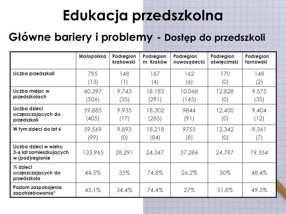 Edukacja przedszkolna Główne bariery i problemy - Dostęp do przedszkoli MałopolskaPodregion krakowski Podregion m. Kraków Podregion nowosądecki Podreg
