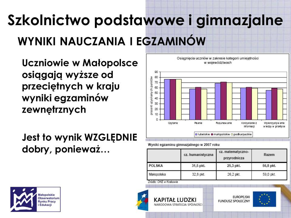 Szkolnictwo podstawowe i gimnazjalne WYNIKI NAUCZANIA I EGZAMINÓW Uczniowie w Małopolsce osiągają wyższe od przeciętnych w kraju wyniki egzaminów zewn