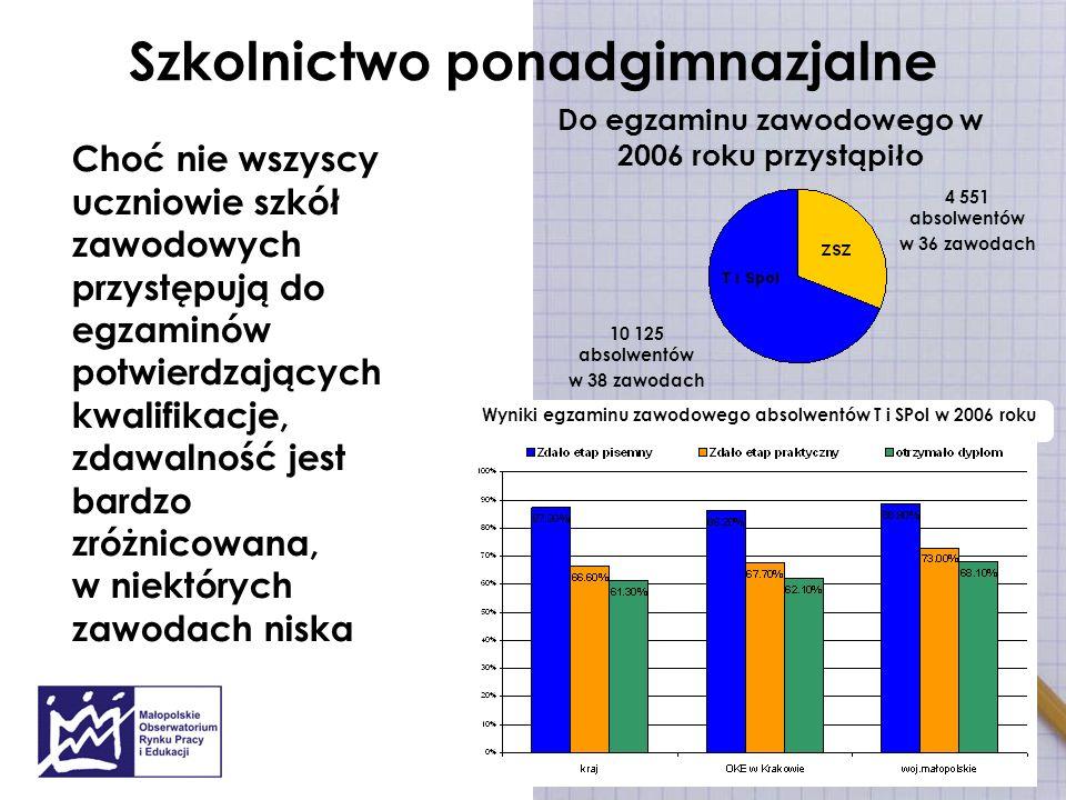 Szkolnictwo ponadgimnazjalne 4 551 absolwentów w 36 zawodach Do egzaminu zawodowego w 2006 roku przystąpiło 10 125 absolwentów w 38 zawodach Choć nie