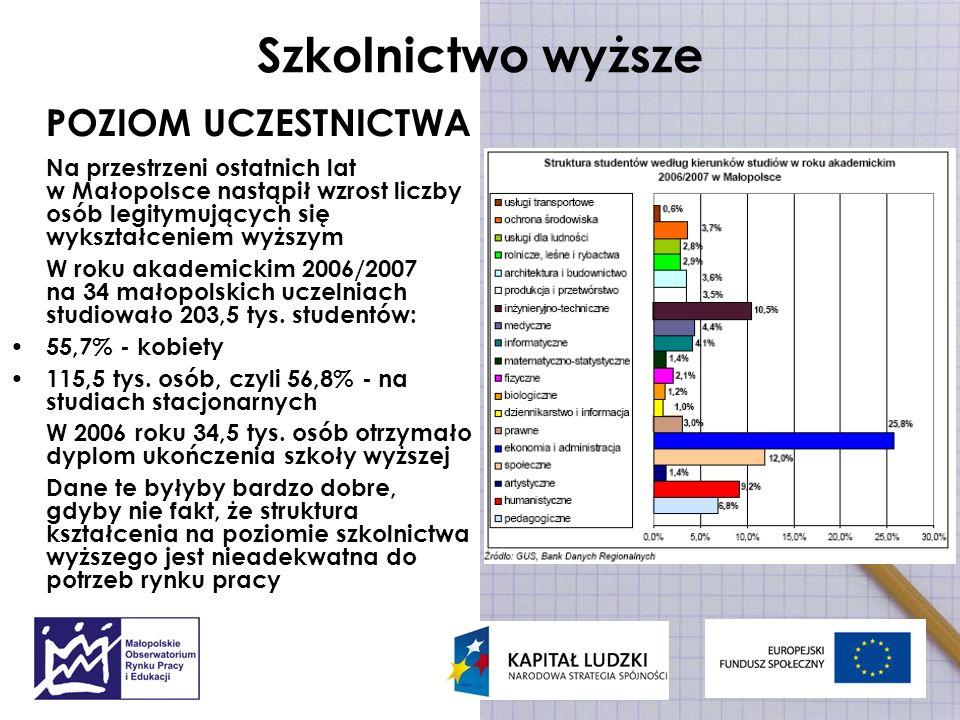 Szkolnictwo wyższe POZIOM UCZESTNICTWA Na przestrzeni ostatnich lat w Małopolsce nastąpił wzrost liczby osób legitymujących się wykształceniem wyższym