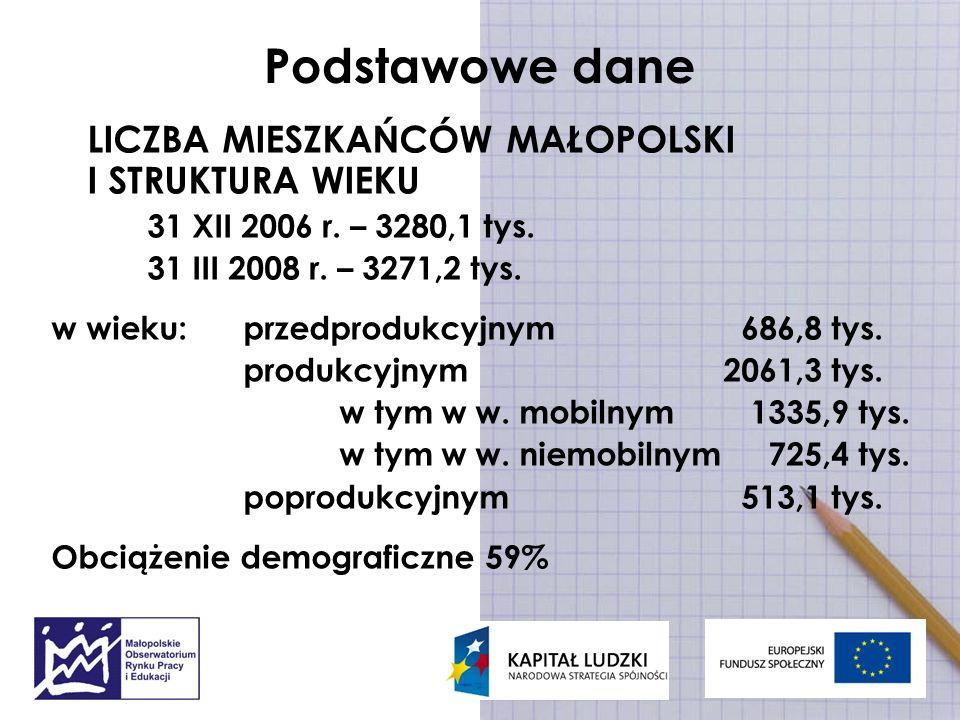 Podstawowe dane LICZBA MIESZKAŃCÓW MAŁOPOLSKI I STRUKTURA WIEKU 31 XII 2006 r. – 3280,1 tys. 31 III 2008 r. – 3271,2 tys. w wieku: przedprodukcyjnym 6