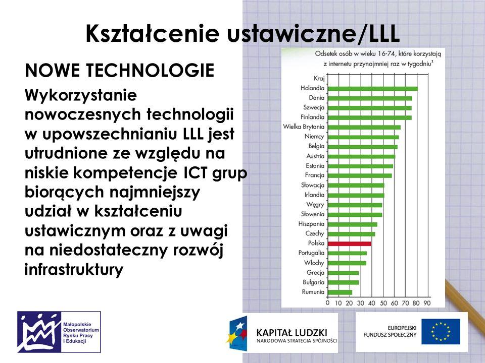 Kształcenie ustawiczne/LLL NOWE TECHNOLOGIE Wykorzystanie nowoczesnych technologii w upowszechnianiu LLL jest utrudnione ze względu na niskie kompeten