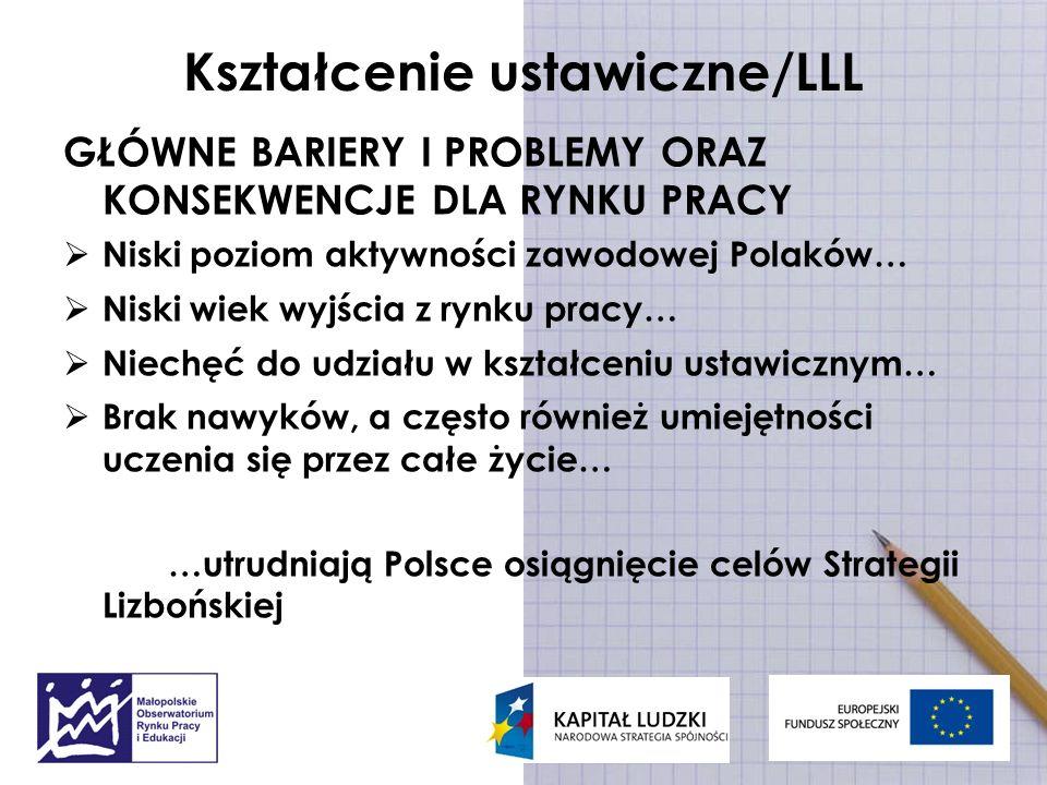 Kształcenie ustawiczne/LLL GŁÓWNE BARIERY I PROBLEMY ORAZ KONSEKWENCJE DLA RYNKU PRACY Niski poziom aktywności zawodowej Polaków… Niski wiek wyjścia z