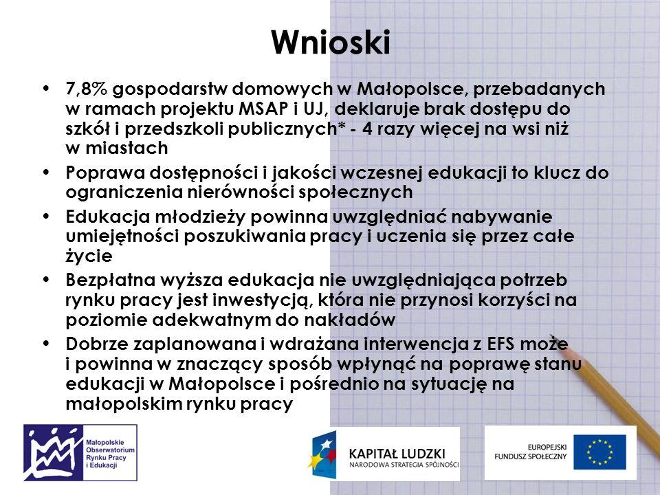 Wnioski 7,8% gospodarstw domowych w Małopolsce, przebadanych w ramach projektu MSAP i UJ, deklaruje brak dostępu do szkół i przedszkoli publicznych* -
